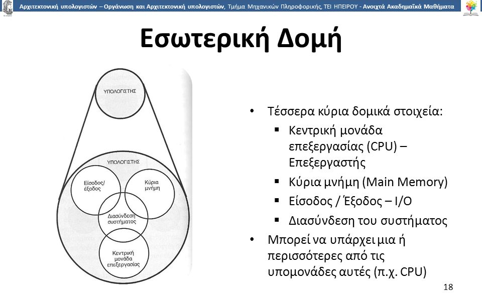 Εσωτερική Δομή Τέσσερα κύρια δομικά στοιχεία: