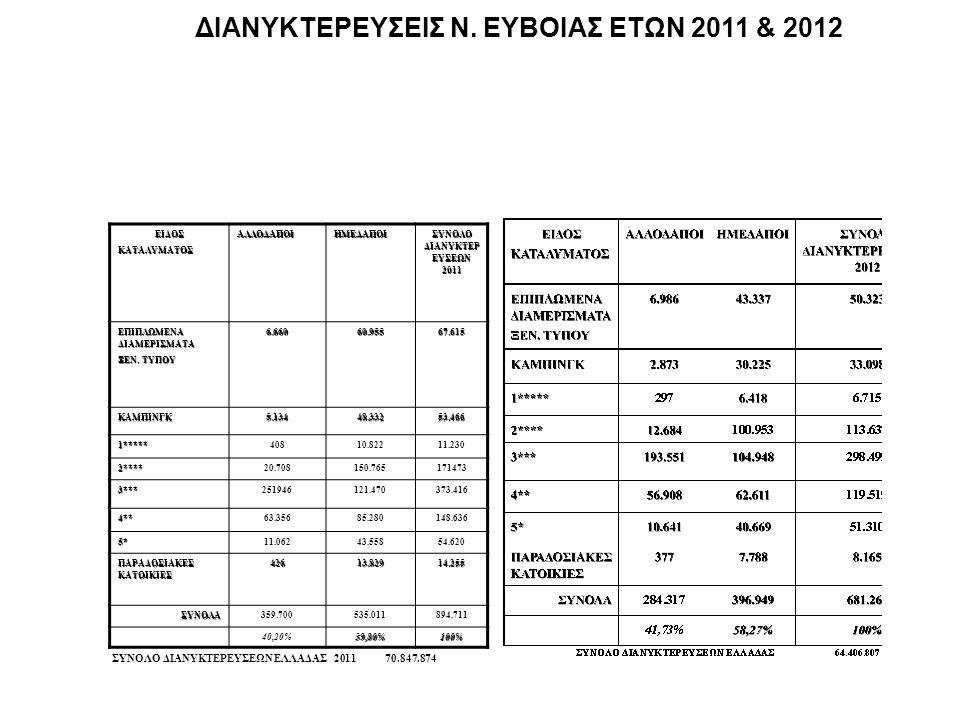 ΔΙΑΝΥΚΤΕΡΕΥΣΕΙΣ Ν. ΕΥΒΟΙΑΣ ΕΤΩΝ 2011 & 2012