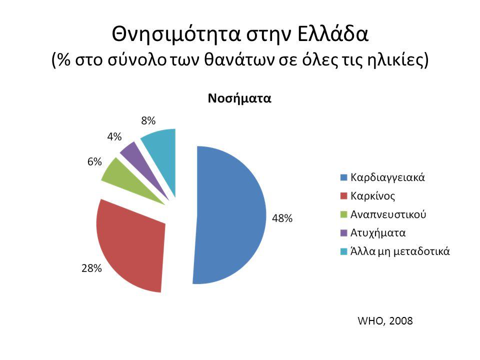 Θνησιμότητα στην Ελλάδα (% στο σύνολο των θανάτων σε όλες τις ηλικίες)