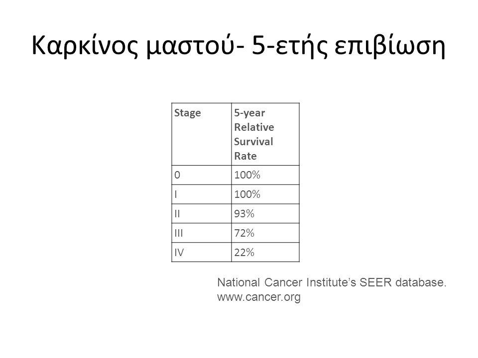 Καρκίνος μαστού- 5-ετής επιβίωση
