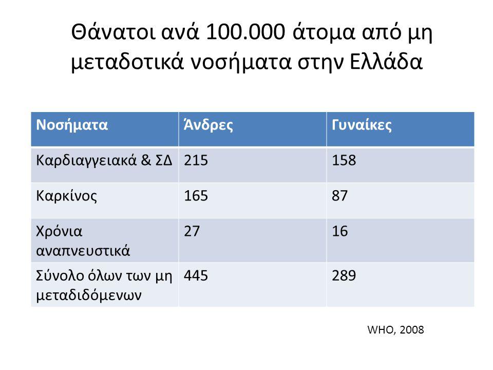 Θάνατοι ανά 100.000 άτομα από μη μεταδοτικά νοσήματα στην Ελλάδα