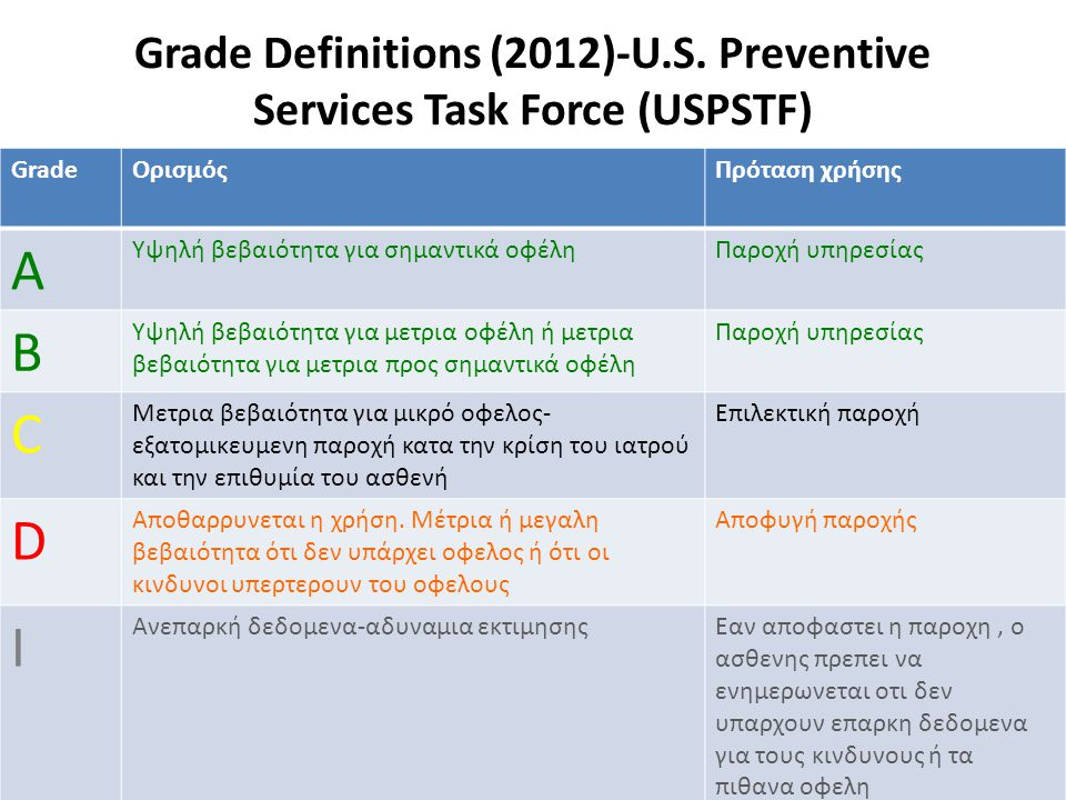 Grade Definitions (2012)-U.S. Preventive Services Task Force (USPSTF)