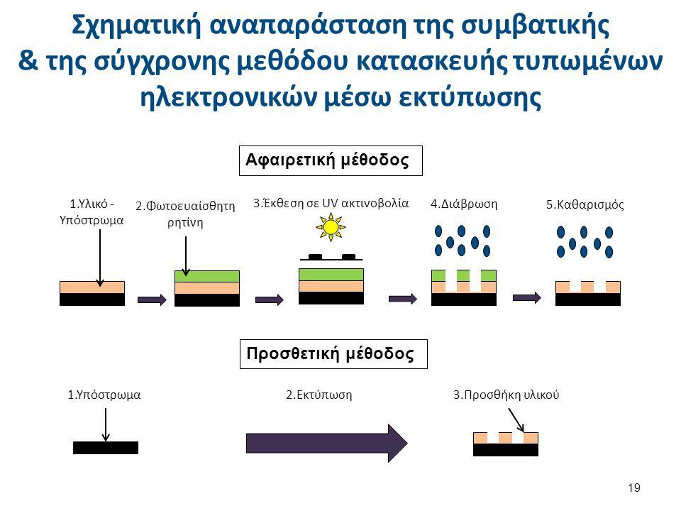 Υλικά και παράμετροι της εκτύπωσης ηλεκτρονικών