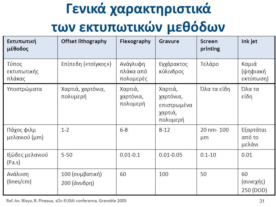 Στόχοι περιβαλλοντικής έρευνας (1 από 3)