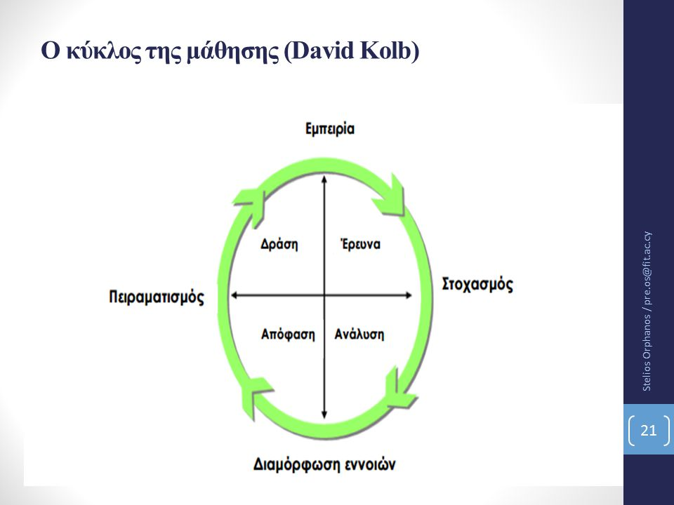 O κύκλος της μάθησης (David Kolb)