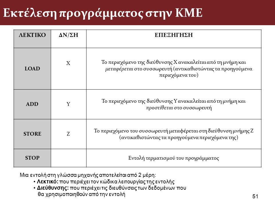 Εκτέλεση προγράμματος στην ΚΜΕ