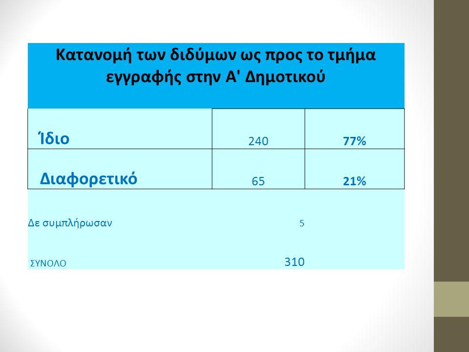 Κατανομή των διδύμων ως προς το τμήμα εγγραφής στην Α Δημοτικού