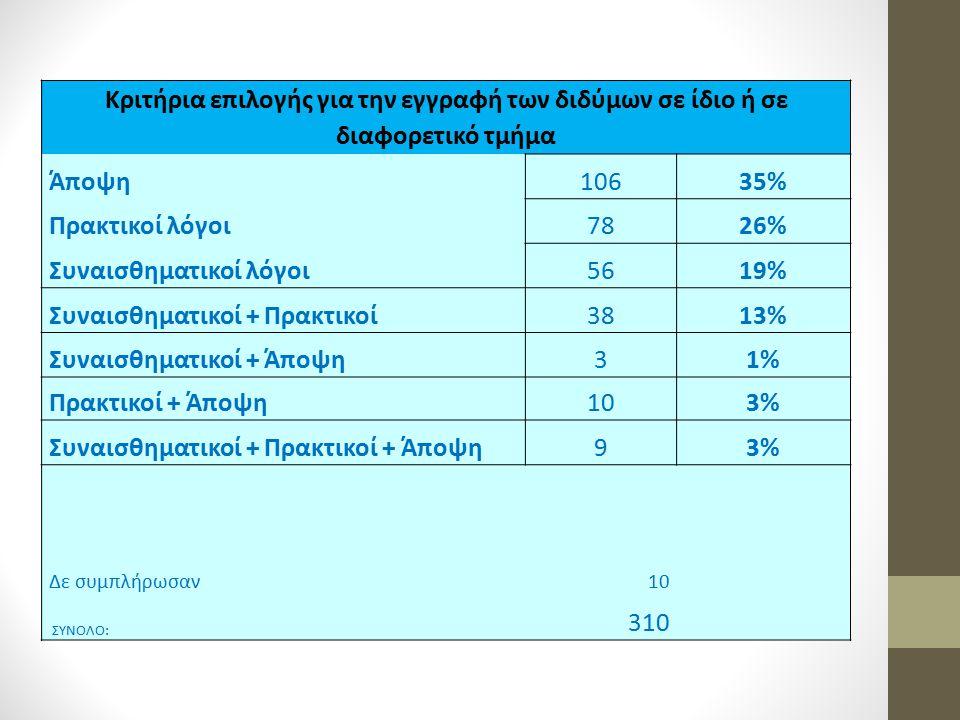 Συναισθηματικοί λόγοι 56 19% Συναισθηματικοί + Πρακτικοί 38 13%