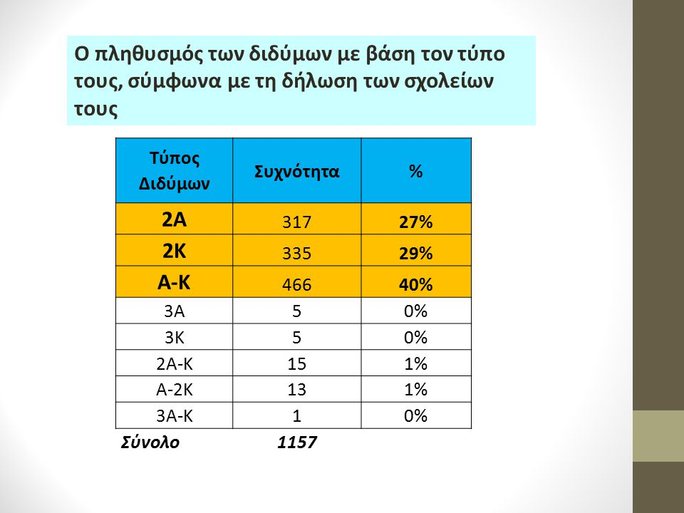 Ο πληθυσμός των διδύμων με βάση τον τύπο τους, σύμφωνα με τη δήλωση των σχολείων τους