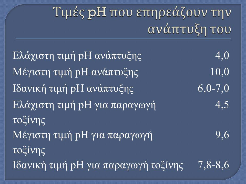 Τιμές pH που επηρεάζουν την ανάπτυξη του
