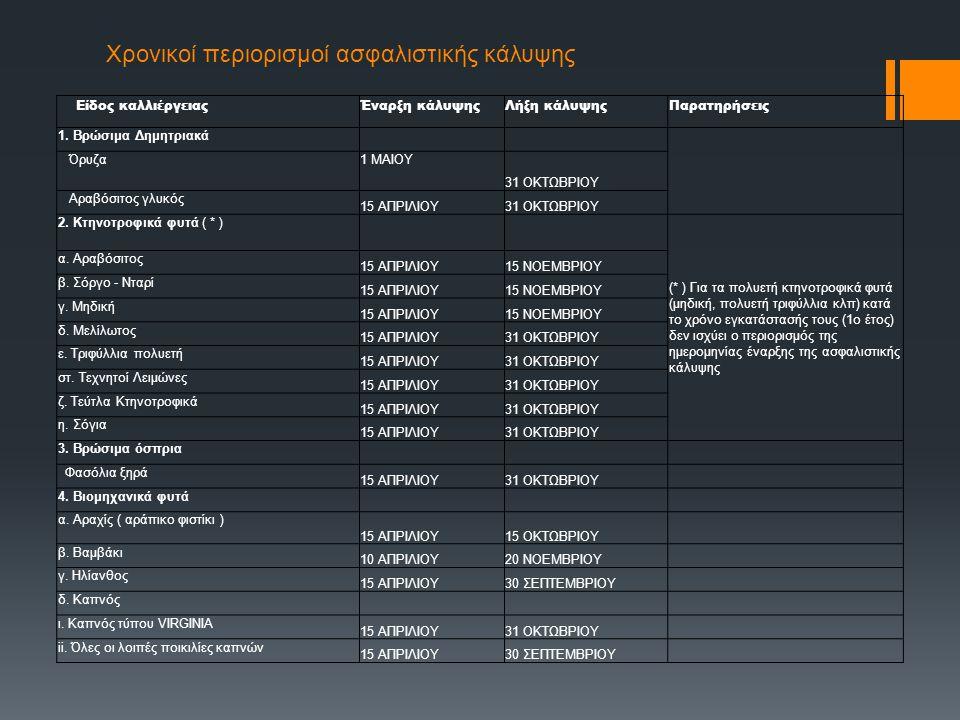 Χρονικοί περιορισμοί ασφαλιστικής κάλυψης