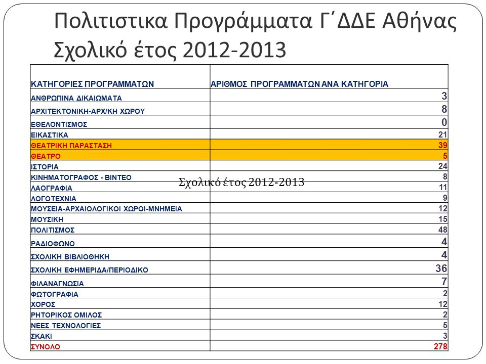 Πολιτιστικα Προγράμματα Γ΄ΔΔΕ Αθήνας Σχολικό έτος 2012-2013