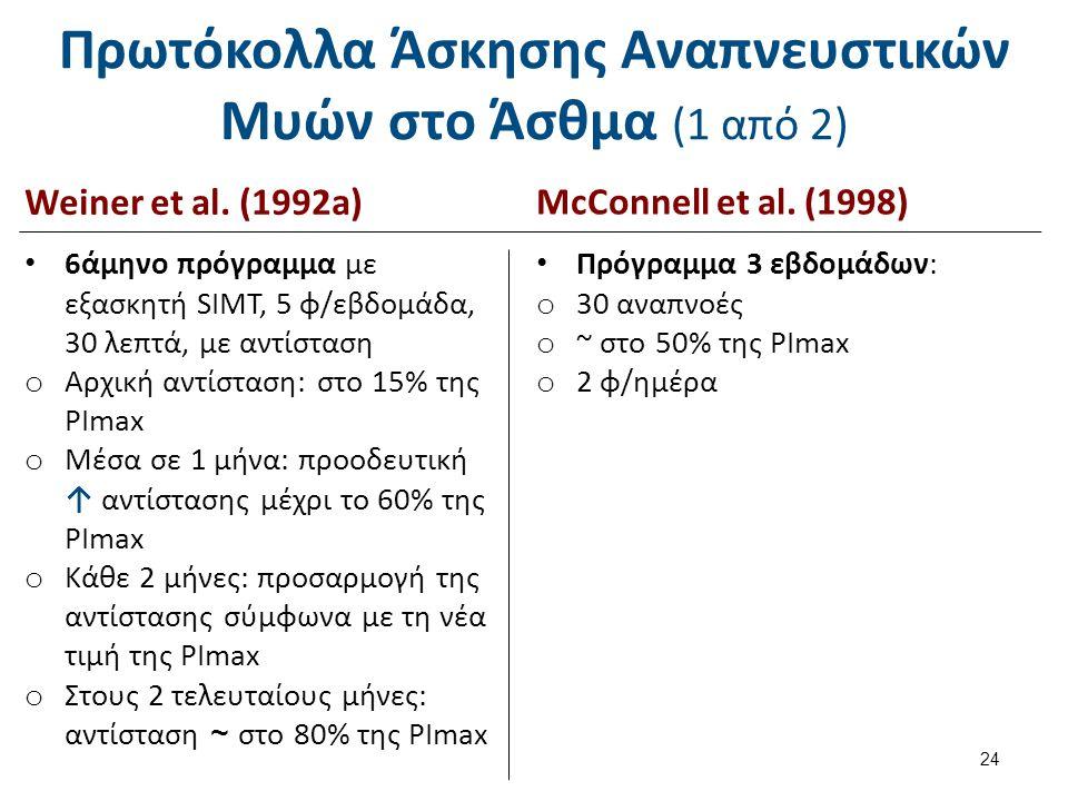 Πρωτόκολλα Άσκησης Αναπνευστικών Μυών στο Άσθμα (2 από 2)