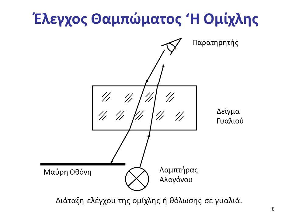 Ο Έλεγχος Των Οφθαλμικών Φακών (1 από 2)