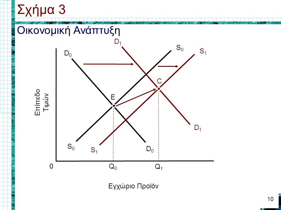 Σχήμα 3 Οικονομική Ανάπτυξη S0 S1 C Επίπεδο Τιμών E D1 D0 Q0 Q1