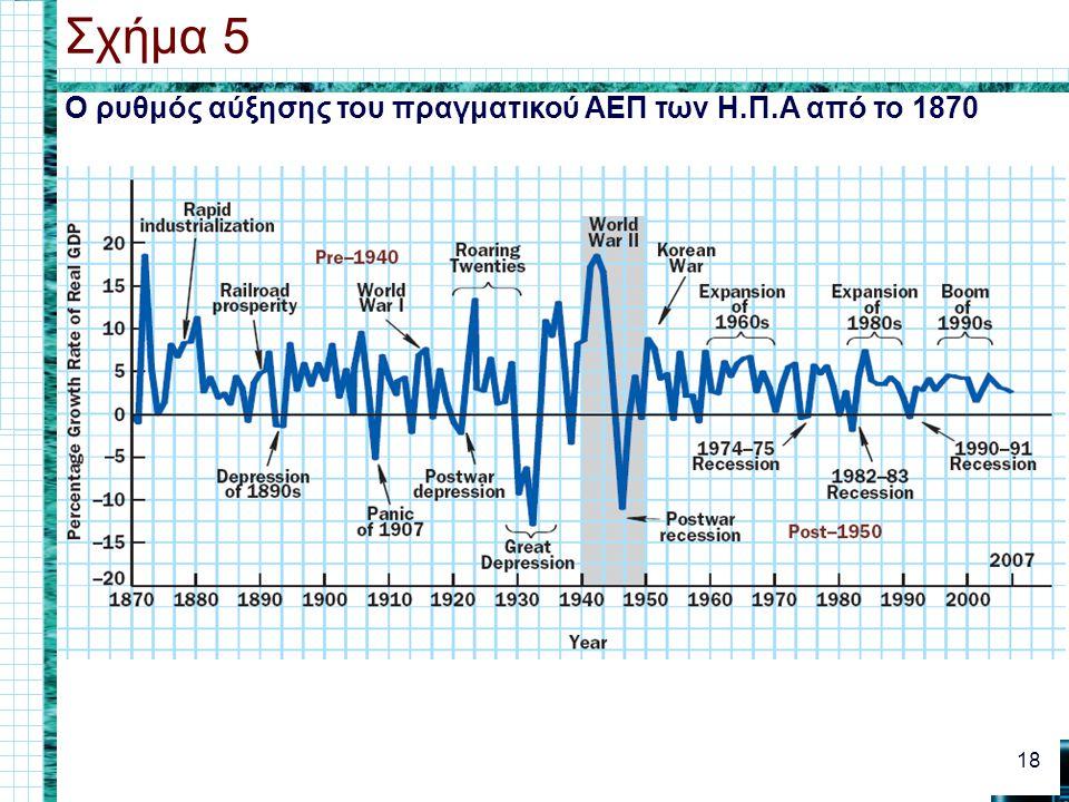 Σχήμα 5 Ο ρυθμός αύξησης του πραγματικού ΑΕΠ των Η.Π.Α από το 1870