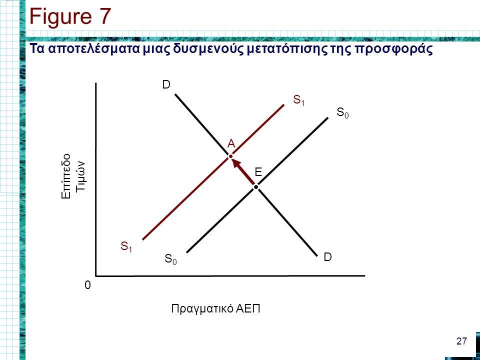 Figure 7 Τα αποτελέσματα μιας δυσμενούς μετατόπισης της προσφοράς S1