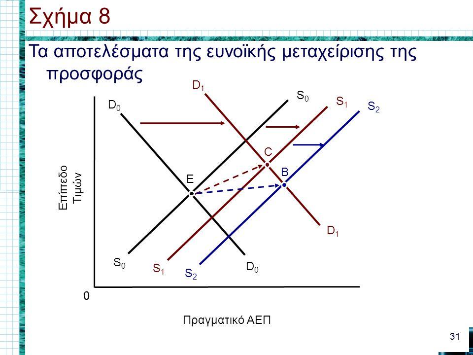 Σχήμα 8 Τα αποτελέσματα της ευνοϊκής μεταχείρισης της προσφοράς S0 S1