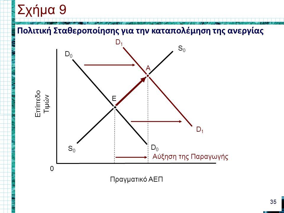 Σχήμα 9 Πολιτική Σταθεροποίησης για την καταπολέμηση της ανεργίας S0 A