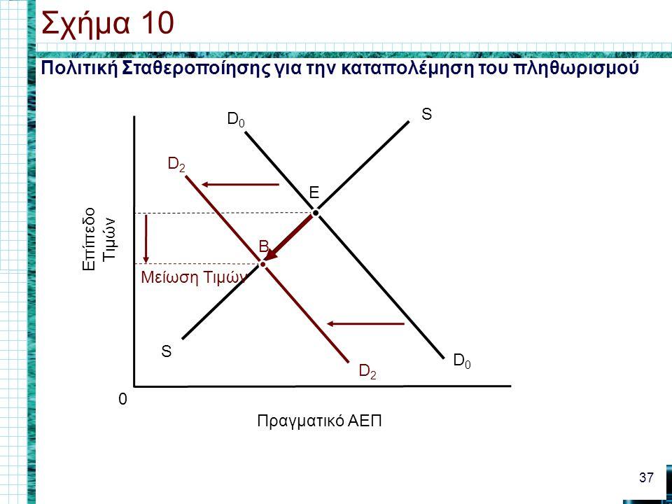 Σχήμα 10 Πολιτική Σταθεροποίησης για την καταπολέμηση του πληθωρισμού