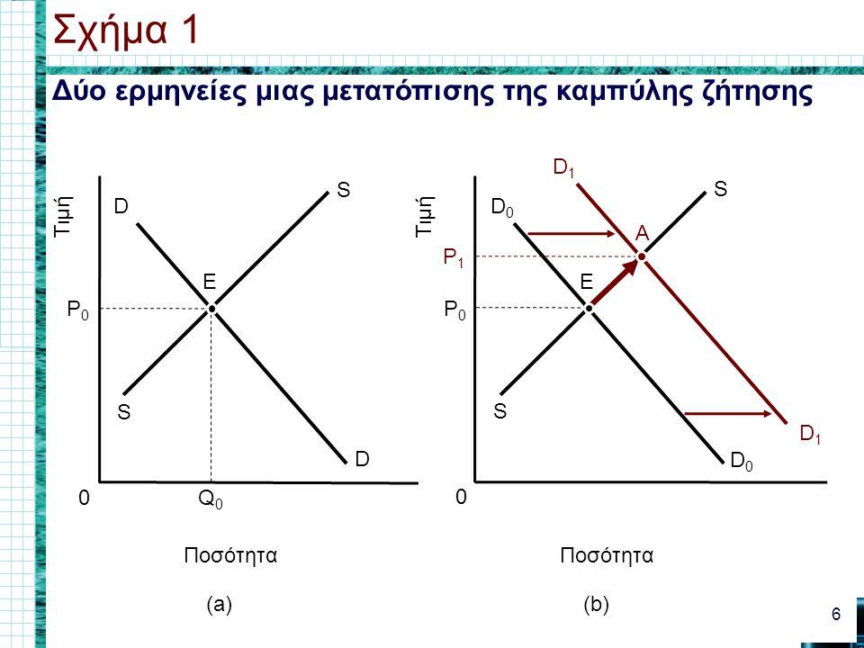 Σχήμα 1 Δύο ερμηνείες μιας μετατόπισης της καμπύλης ζήτησης D1 Τιμή