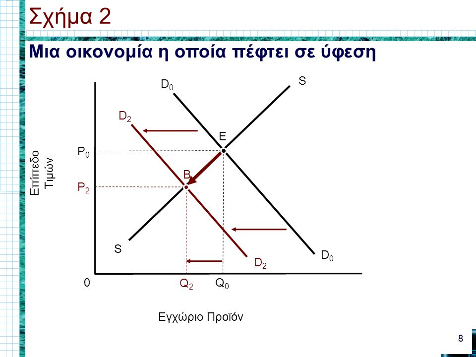 Σχήμα 2 Μια οικονομία η οποία πέφτει σε ύφεση S E P0 Επίπεδο Τιμών B