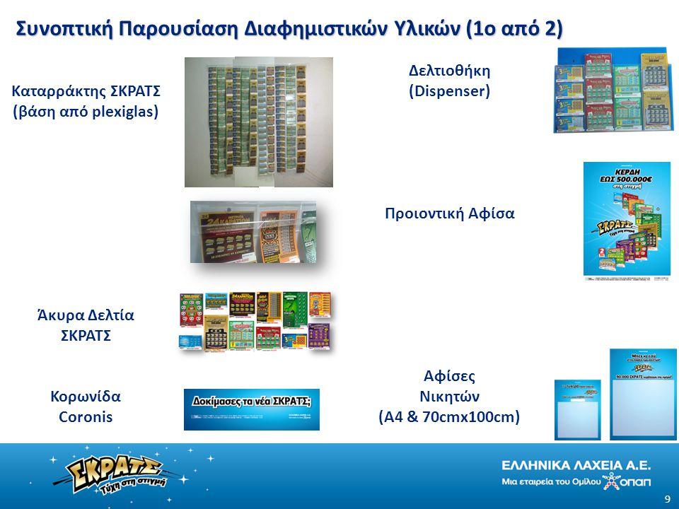 Συνοπτική Παρουσίαση Διαφημιστικών Υλικών (1ο από 2)