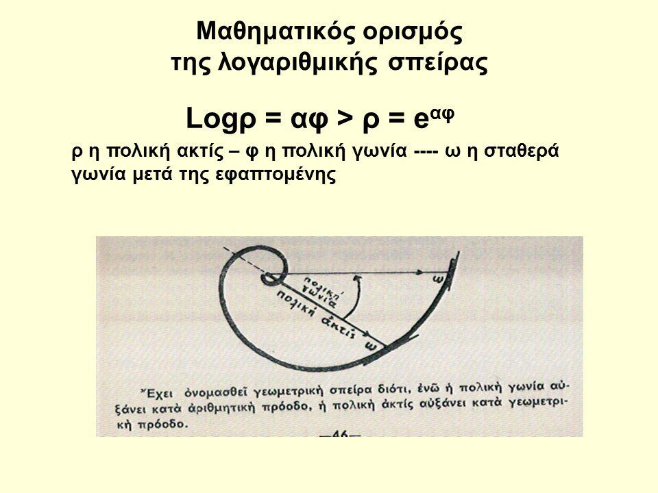 Μαθηματικός ορισμός της λογαριθμικής σπείρας