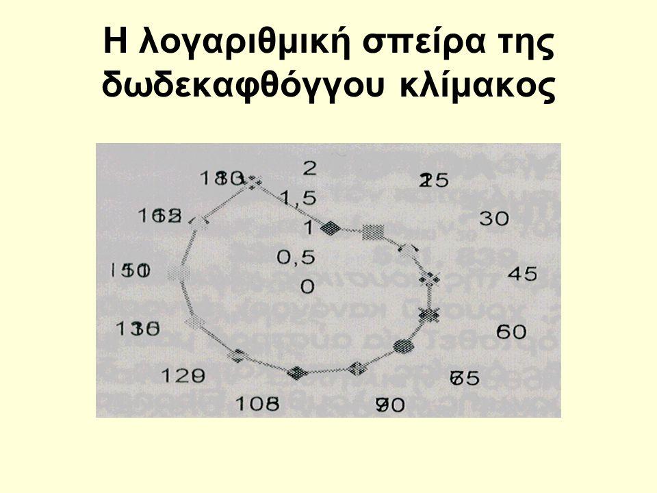 Η λογαριθμική σπείρα της δωδεκαφθόγγου κλίμακος