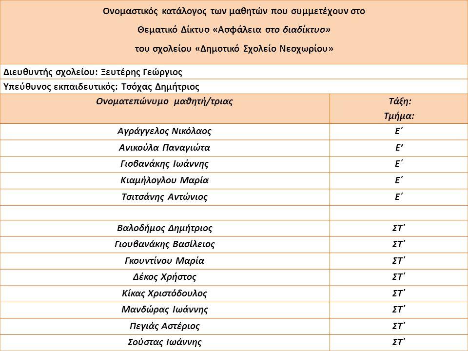 Ονομαστικός κατάλογος των μαθητών που συμμετέχουν στο