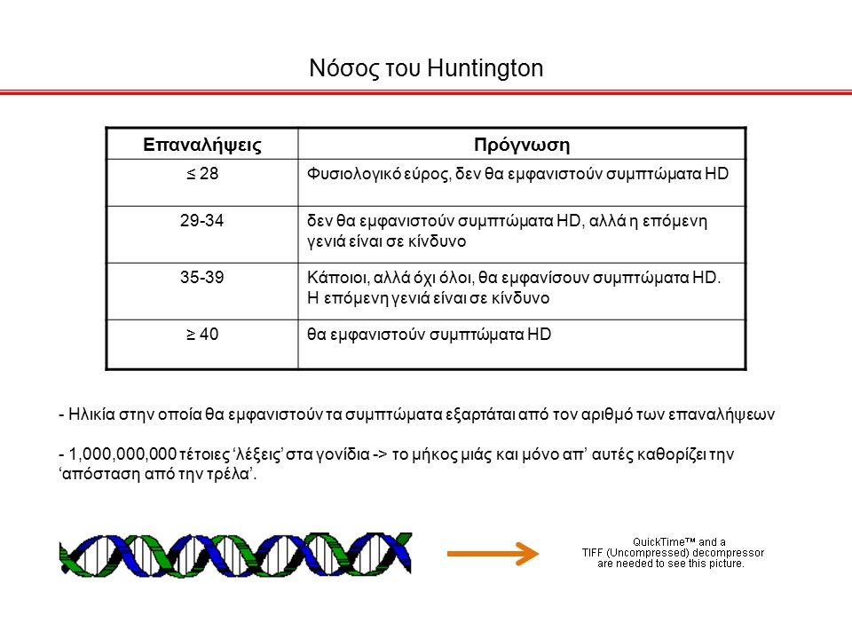 Νόσος του Huntington Επαναλήψεις Πρόγνωση ≤ 28