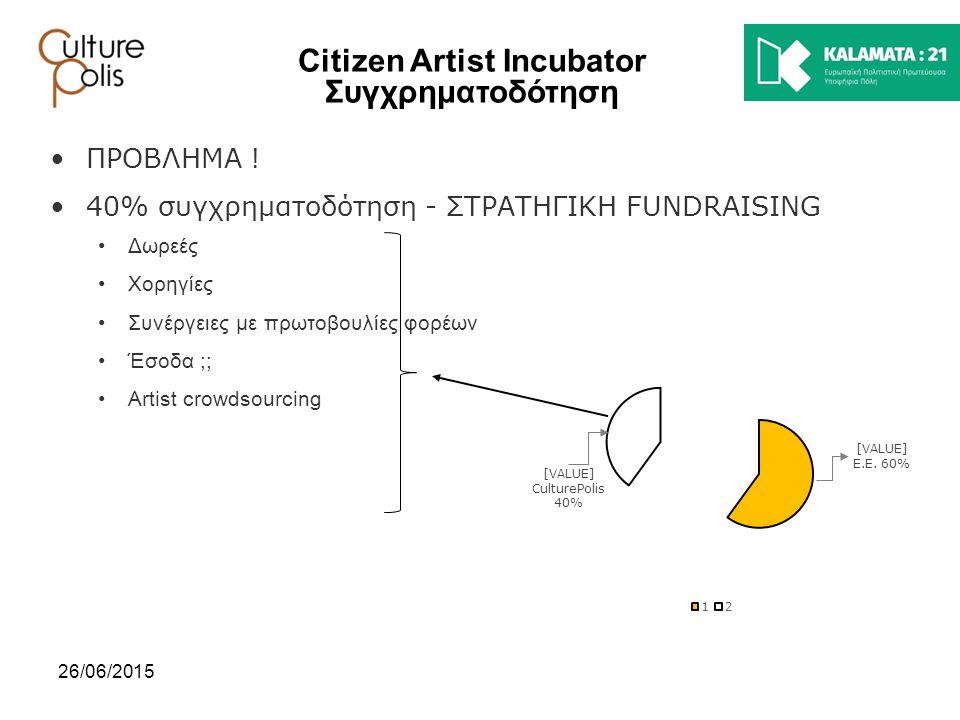 Citizen Artist Incubator Συγχρηματοδότηση