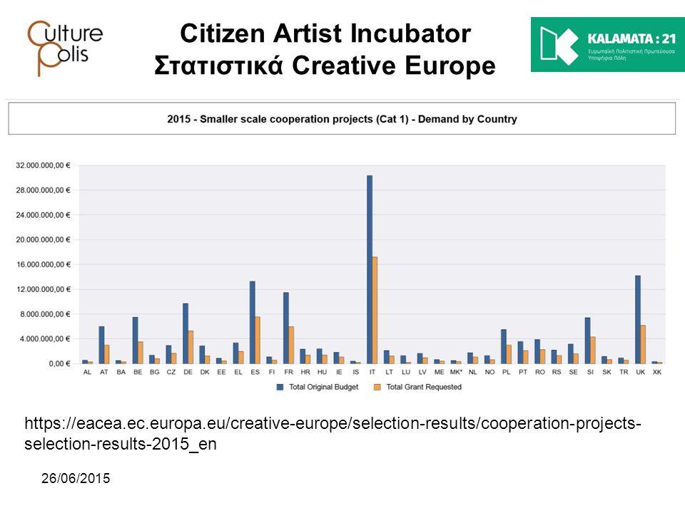 Citizen Artist Incubator Στατιστικά Creative Europe
