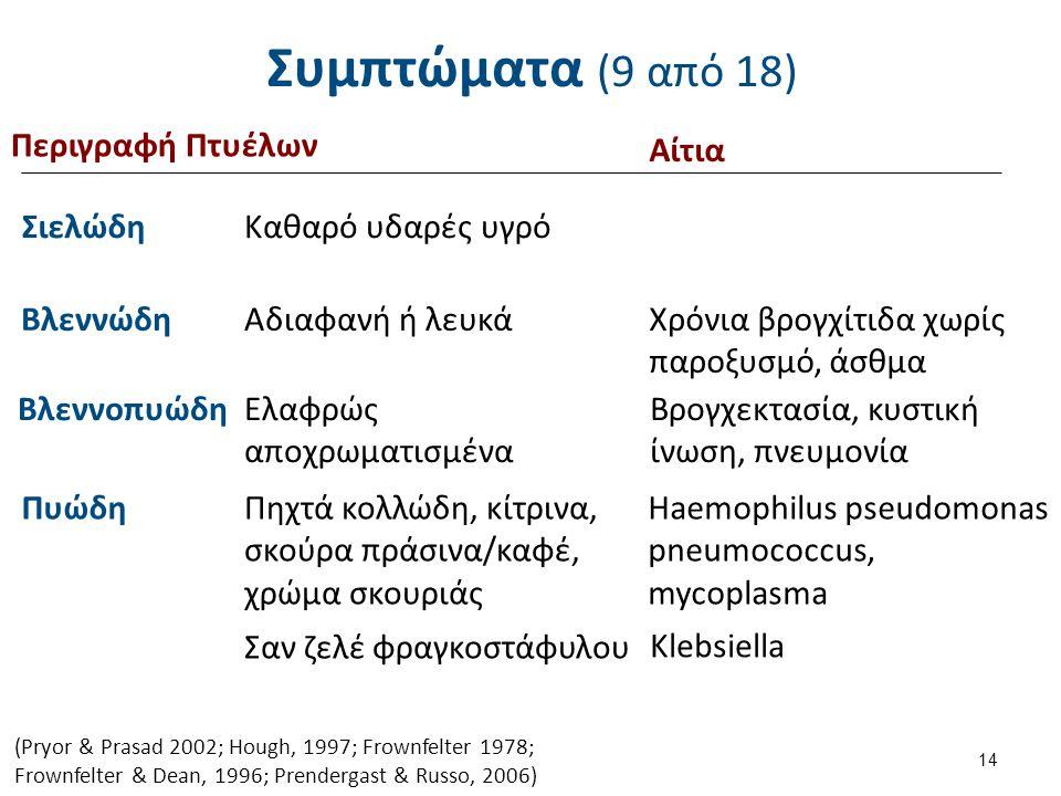 Συμπτώματα (10 από 18) Περιγραφή Πτυέλων Αίτια Αφρώδη Ροζ ή λευκά
