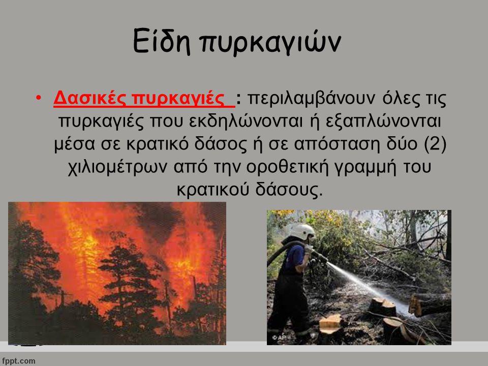 Είδη πυρκαγιών