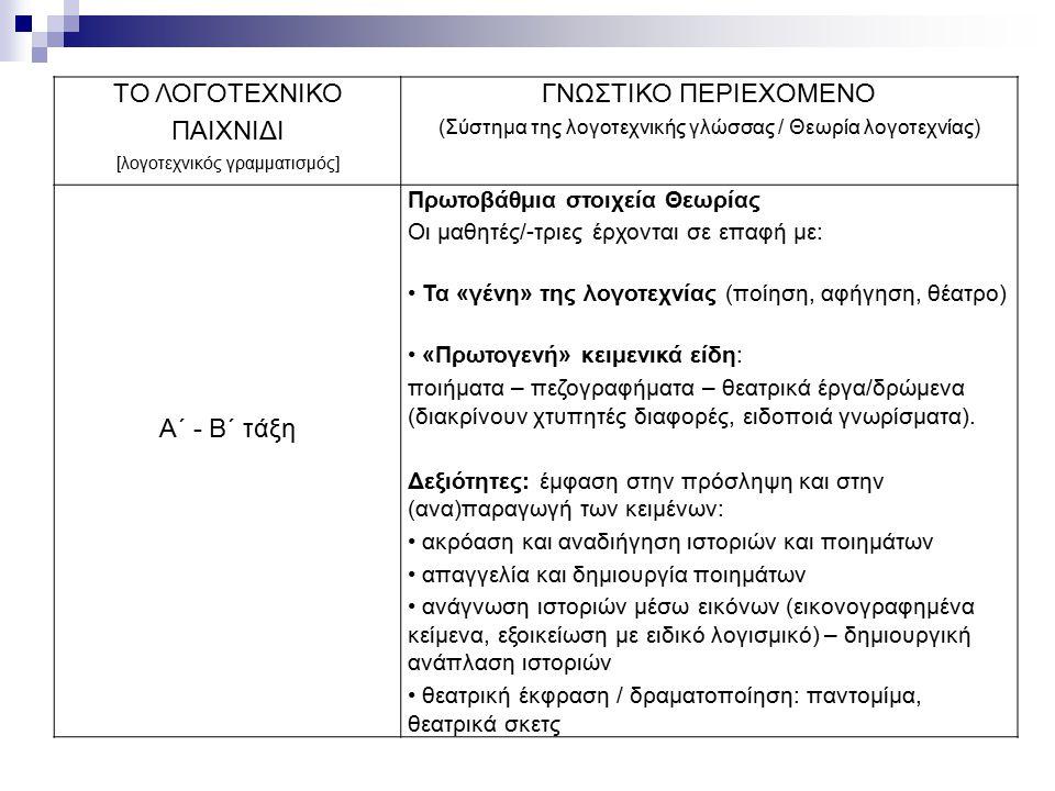 ΤΟ ΛΟΓΟΤΕΧΝΙΚΟ ΠΑΙΧΝΙΔΙ ΓΝΩΣΤΙΚΟ ΠΕΡΙΕΧΟΜΕΝΟ Α΄ - Β΄ τάξη
