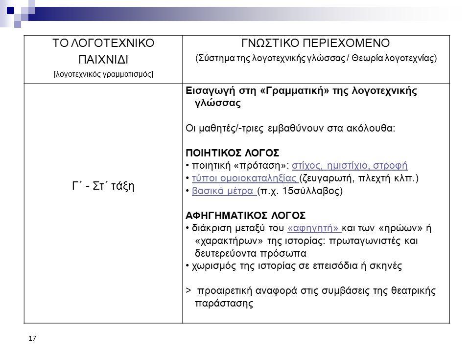 ΤΟ ΛΟΓΟΤΕΧΝΙΚΟ ΠΑΙΧΝΙΔΙ ΓΝΩΣΤΙΚΟ ΠΕΡΙΕΧΟΜΕΝΟ Γ΄ - Στ΄ τάξη