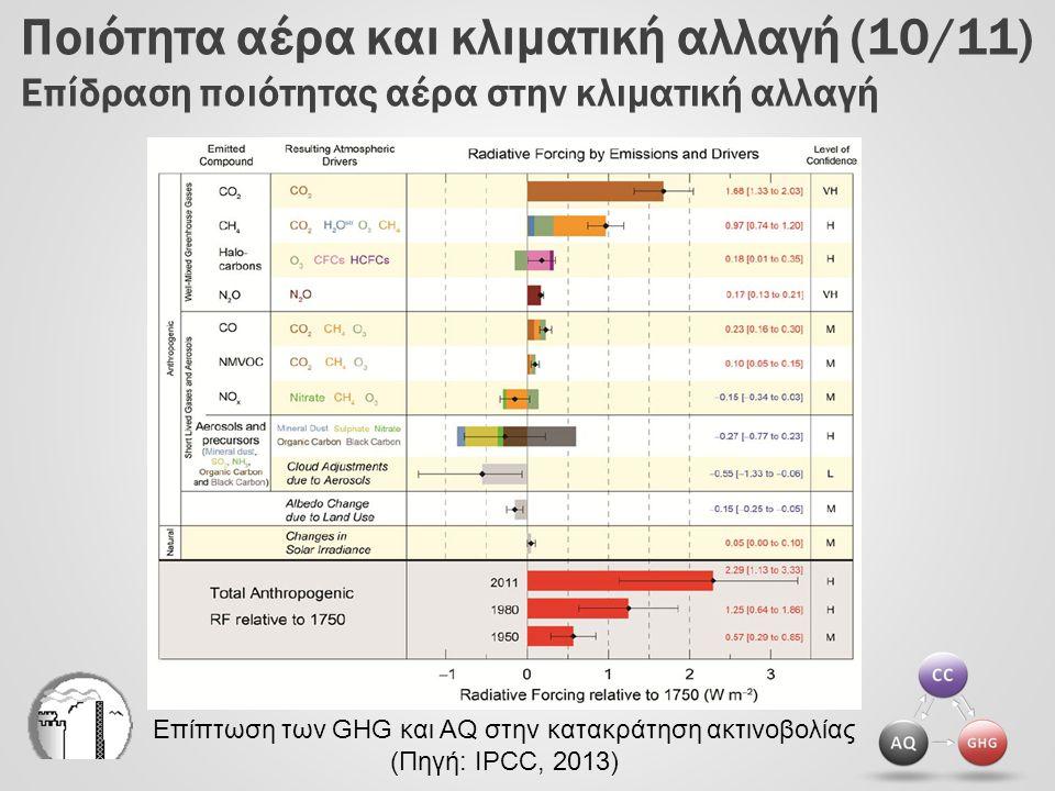 Ποιότητα αέρα και κλιματική αλλαγή (10/11) Επίδραση ποιότητας αέρα στην κλιματική αλλαγή
