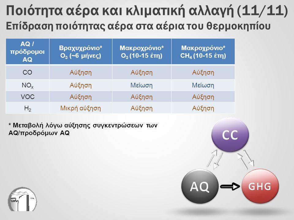 Μακροχρόνιο* CH4 (10-15 έτη)