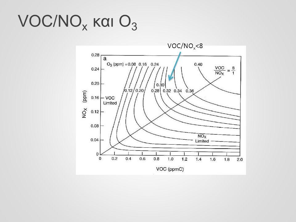 VOC/NOx και Ο3 VOC/NOx<8