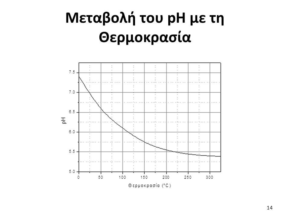 Μεταβολή του pH με τη Θερμοκρασία