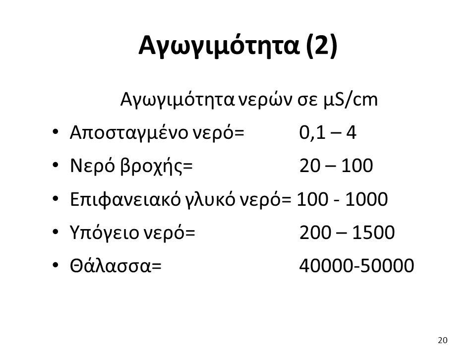 Αγωγιμότητα νερών σε μS/cm