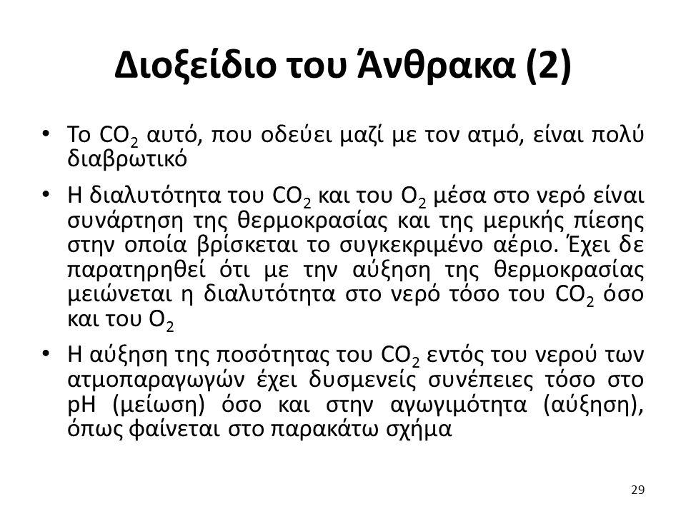 Διοξείδιο του Άνθρακα (2)