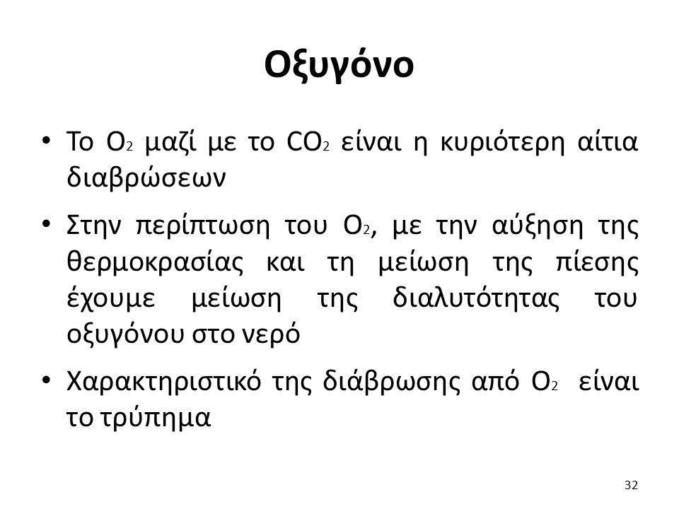Οξυγόνο Το O2 μαζί με το CO2 είναι η κυριότερη αίτια διαβρώσεων