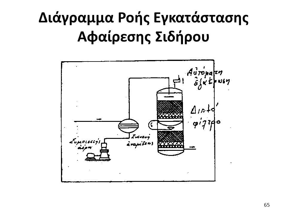 Διάγραμμα Ροής Εγκατάστασης Αφαίρεσης Σιδήρου