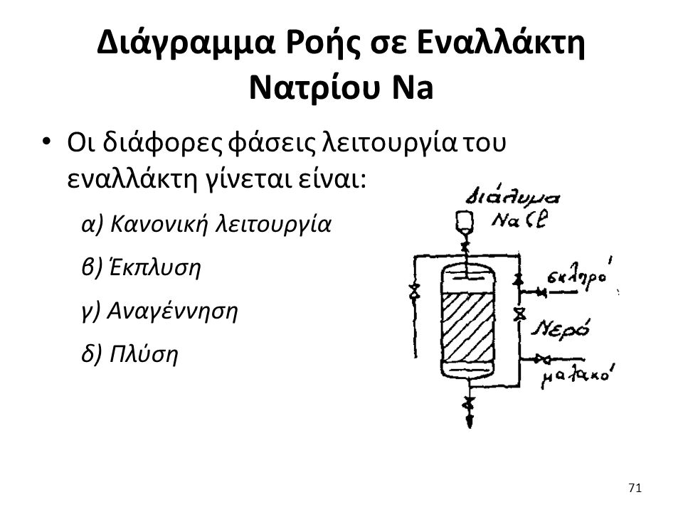 Διάγραμμα Ροής σε Εναλλάκτη Νατρίου Νa