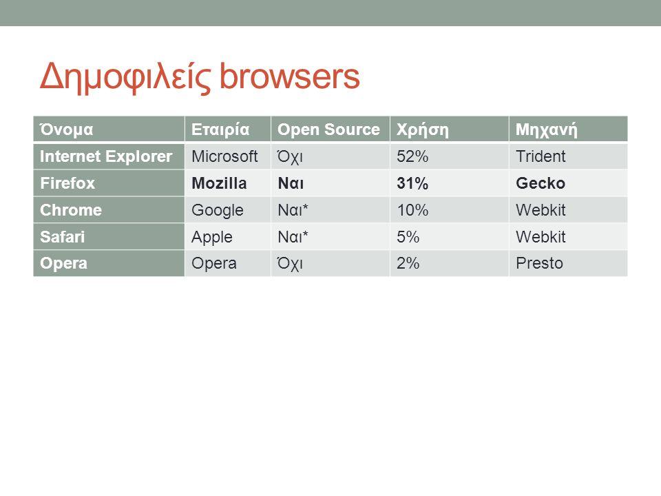 Δημοφιλείς browsers Όνομα Εταιρία Open Source Χρήση Μηχανή