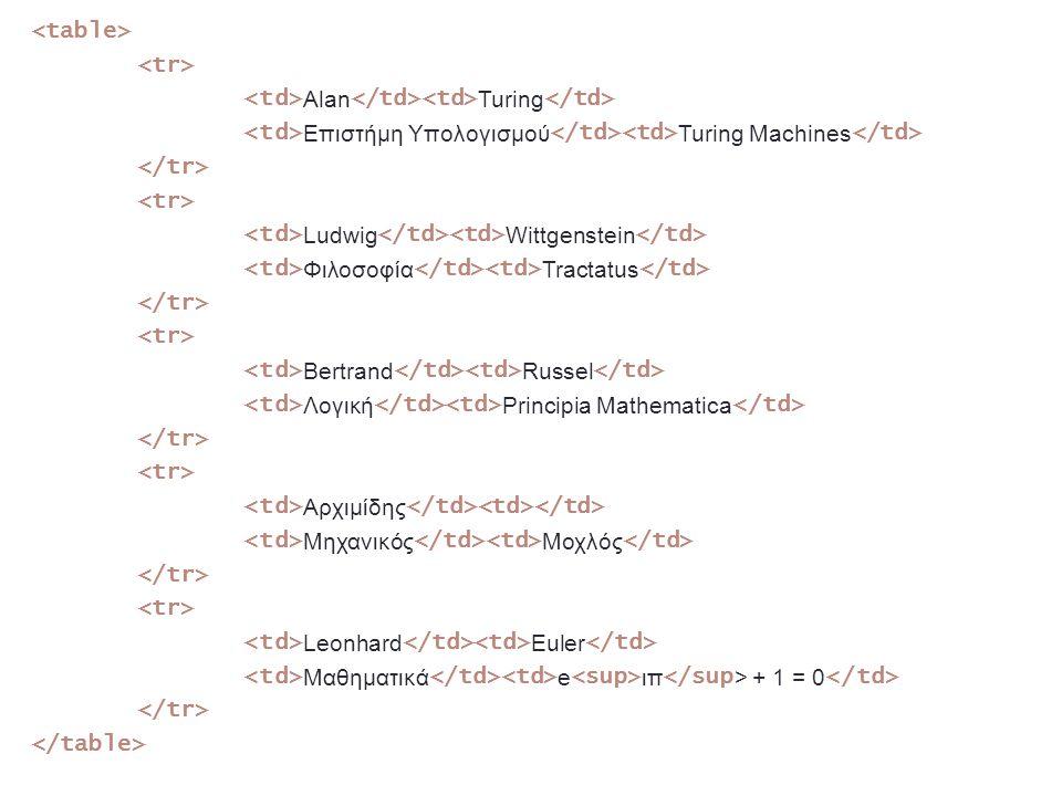 <table> <tr> <td>Alan</td><td>Turing</td> <td>Επιστήμη Υπολογισμού</td><td>Turing Machines</td> </tr> <td>Ludwig</td><td>Wittgenstein</td> <td>Φιλοσοφία</td><td>Tractatus</td> <td>Bertrand</td><td>Russel</td> <td>Λογική</td><td>Principia Mathematica</td> <td>Αρχιμίδης</td><td></td> <td>Μηχανικός</td><td>Μοχλός</td> <td>Leonhard</td><td>Euler</td> <td>Μαθηματικά</td><td>e<sup>ιπ</sup> + 1 = 0</td> </table>