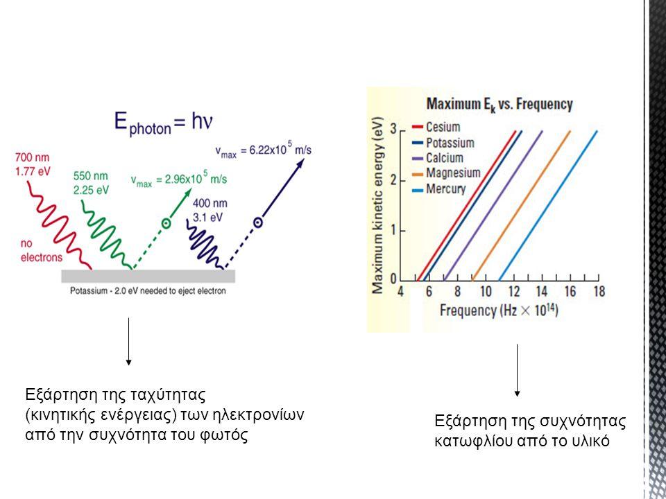 Εξάρτηση της ταχύτητας (κινητικής ενέργειας) των ηλεκτρονίων από την συχνότητα του φωτός