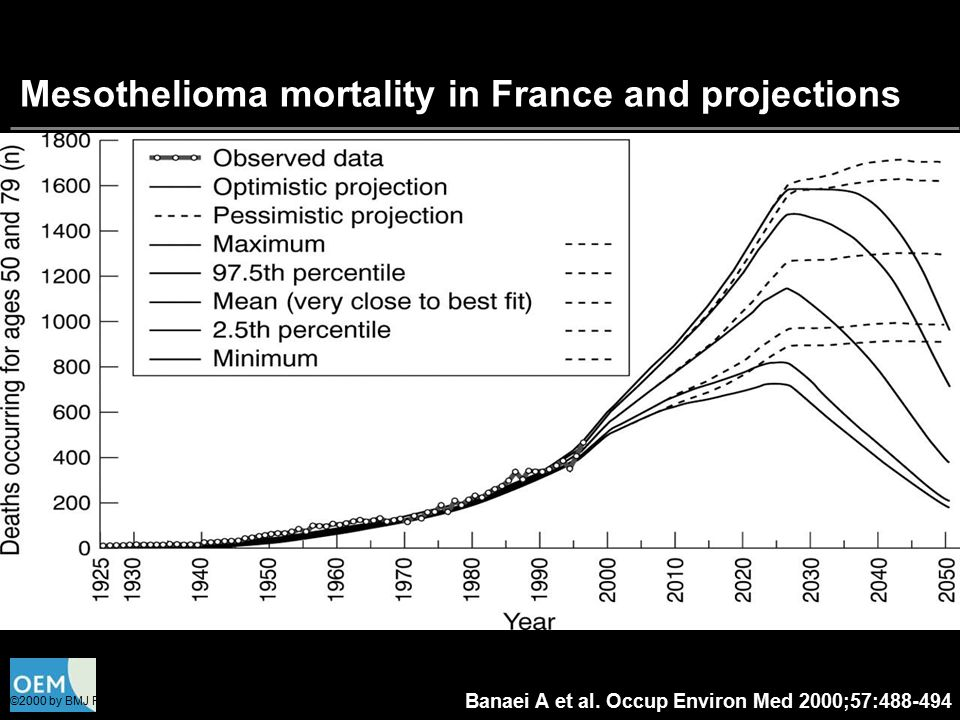 Mesothelioma mortality in France and projections
